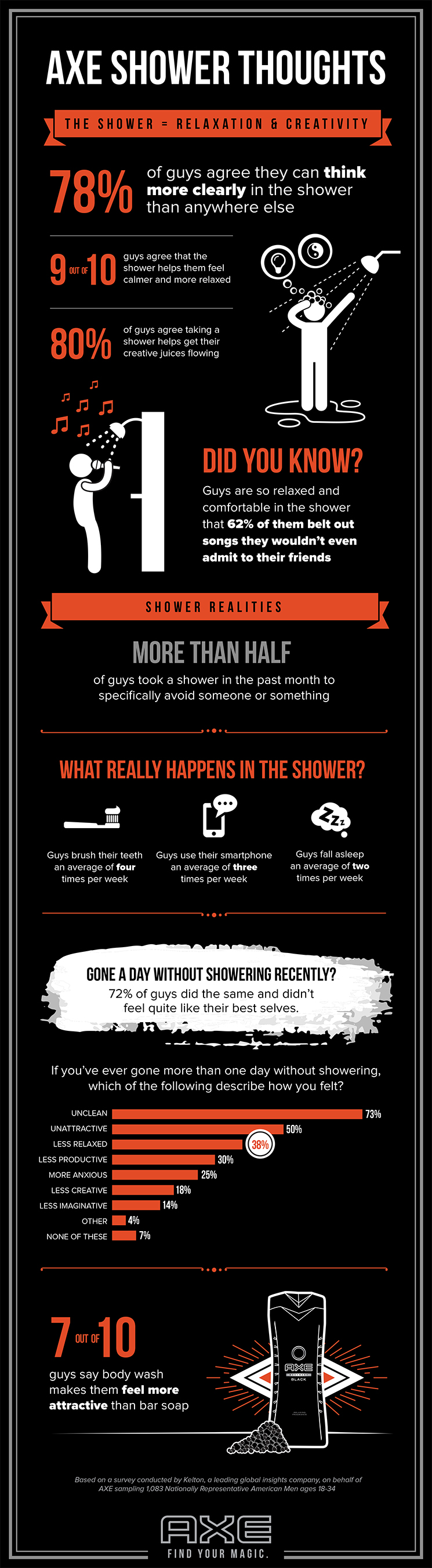 AXE Shower Thoughts Infographic