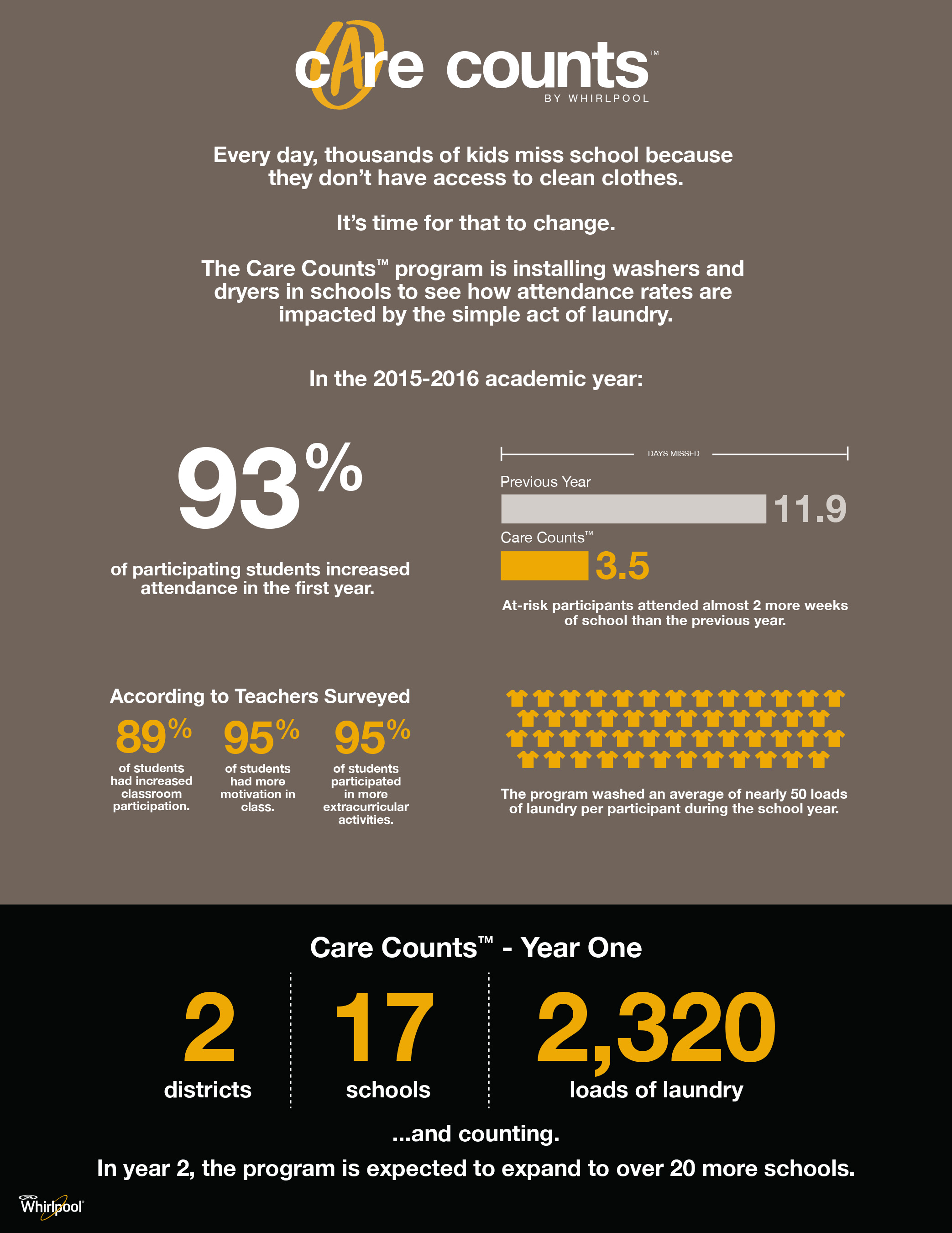 Care Counts™ program saw impactful results in its first year
