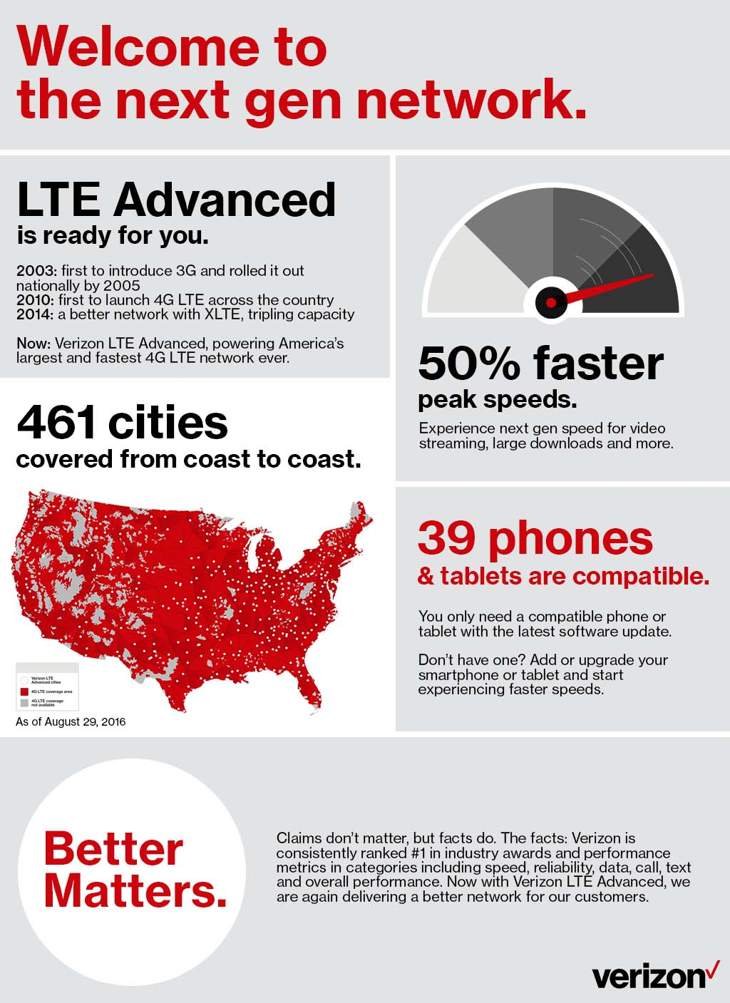 Infographic: Verizon LTE Advanced is Ready for You – Welcome to the Next Gen Network