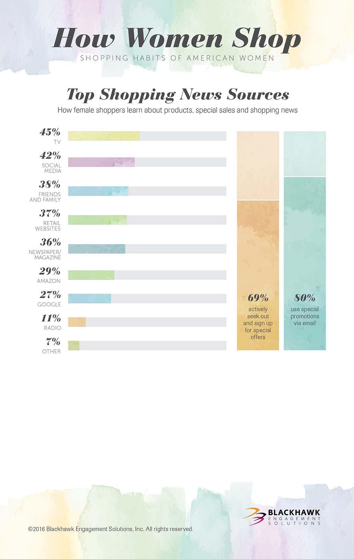 How Women Shop: Top Shopping News Sources