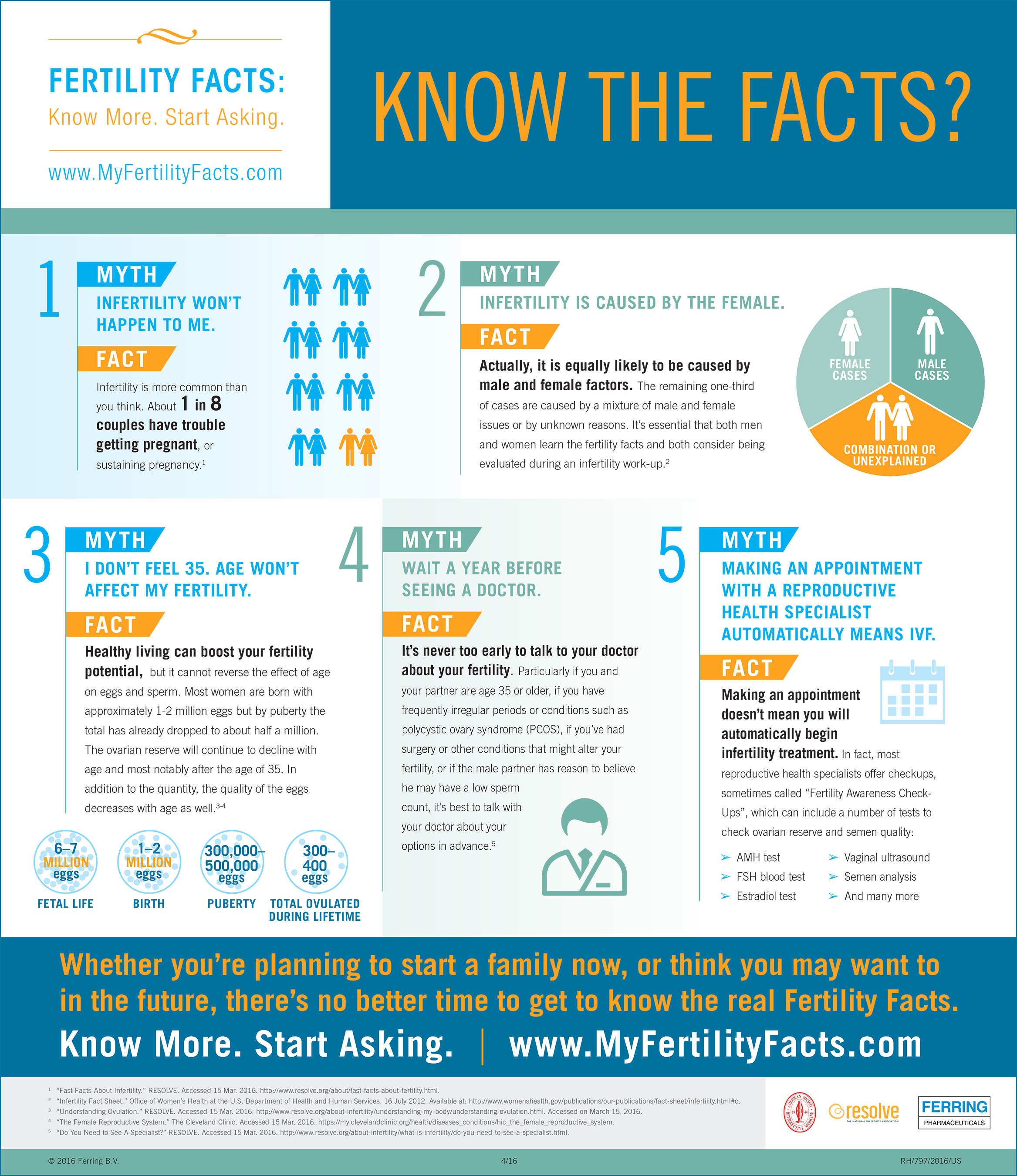 Fertility Facts Infographic