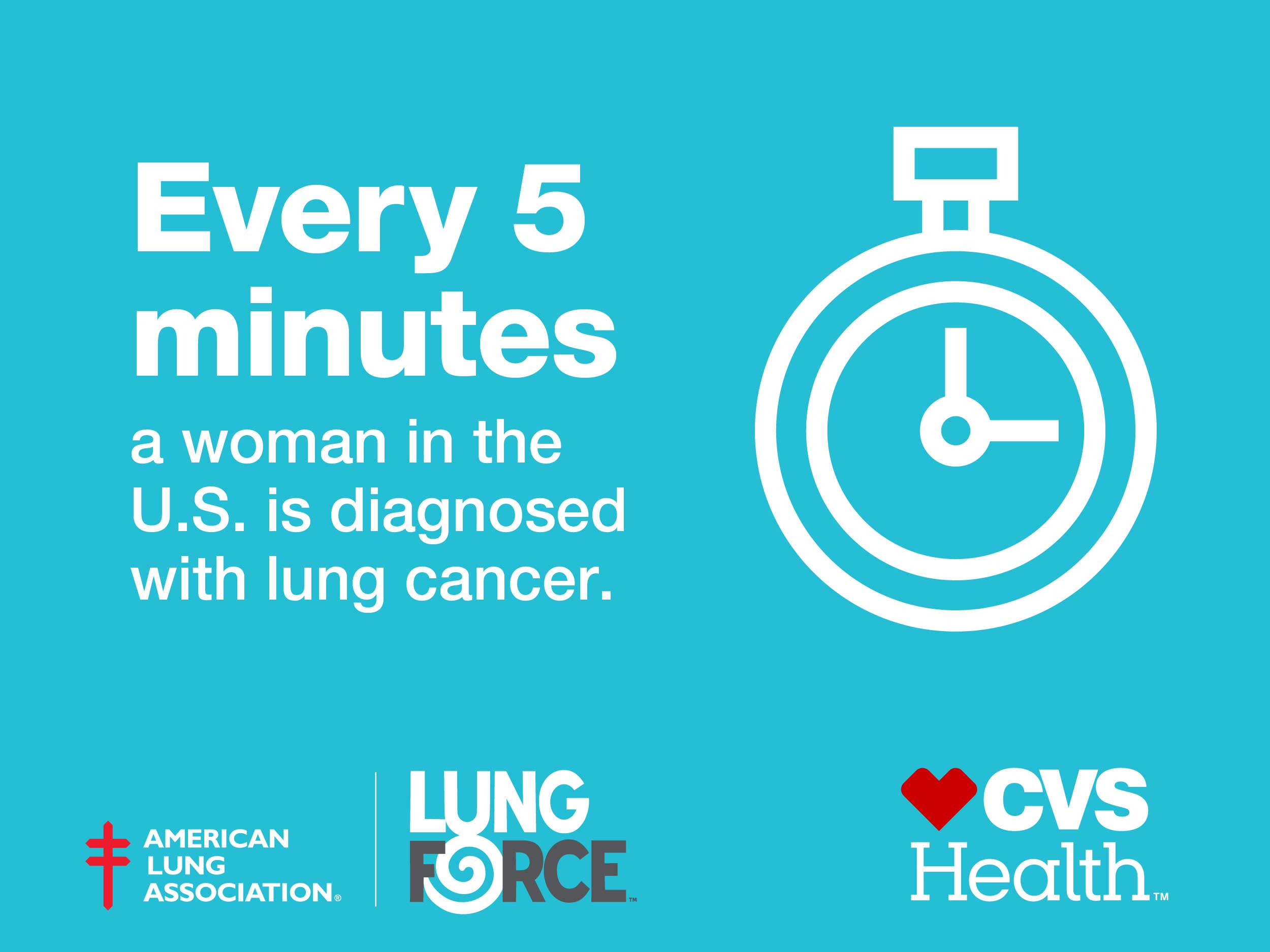 Every 5 minutes a woman in the U.S. is diagnosed with lung cancer.