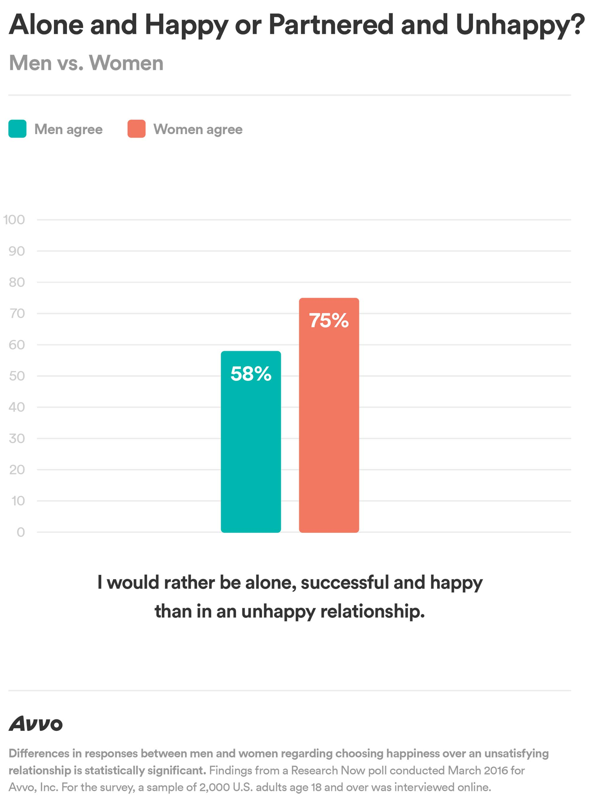 Alone and Happy or Partnered and Unhappy – Men vs. Women