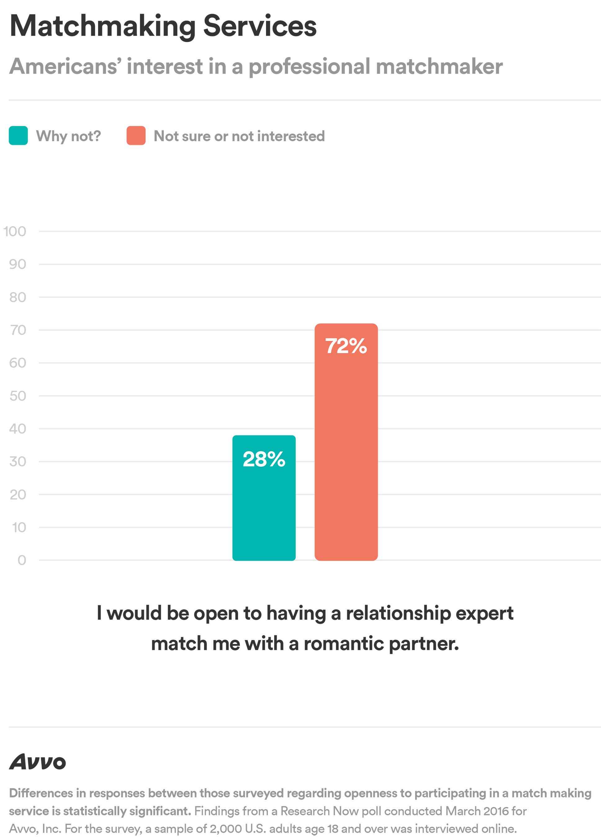 Americans' Interest in Matchmaking Services