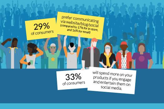 Consumers prefer digital