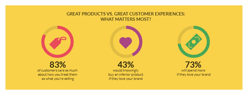 Great products vs. great experiences