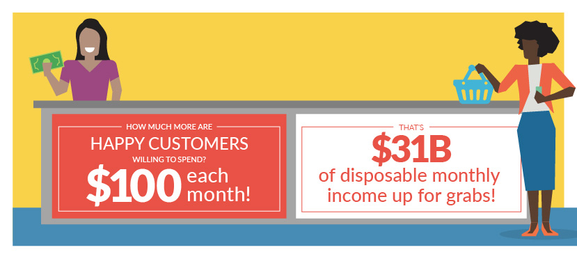 Happy customers spend $100 more
