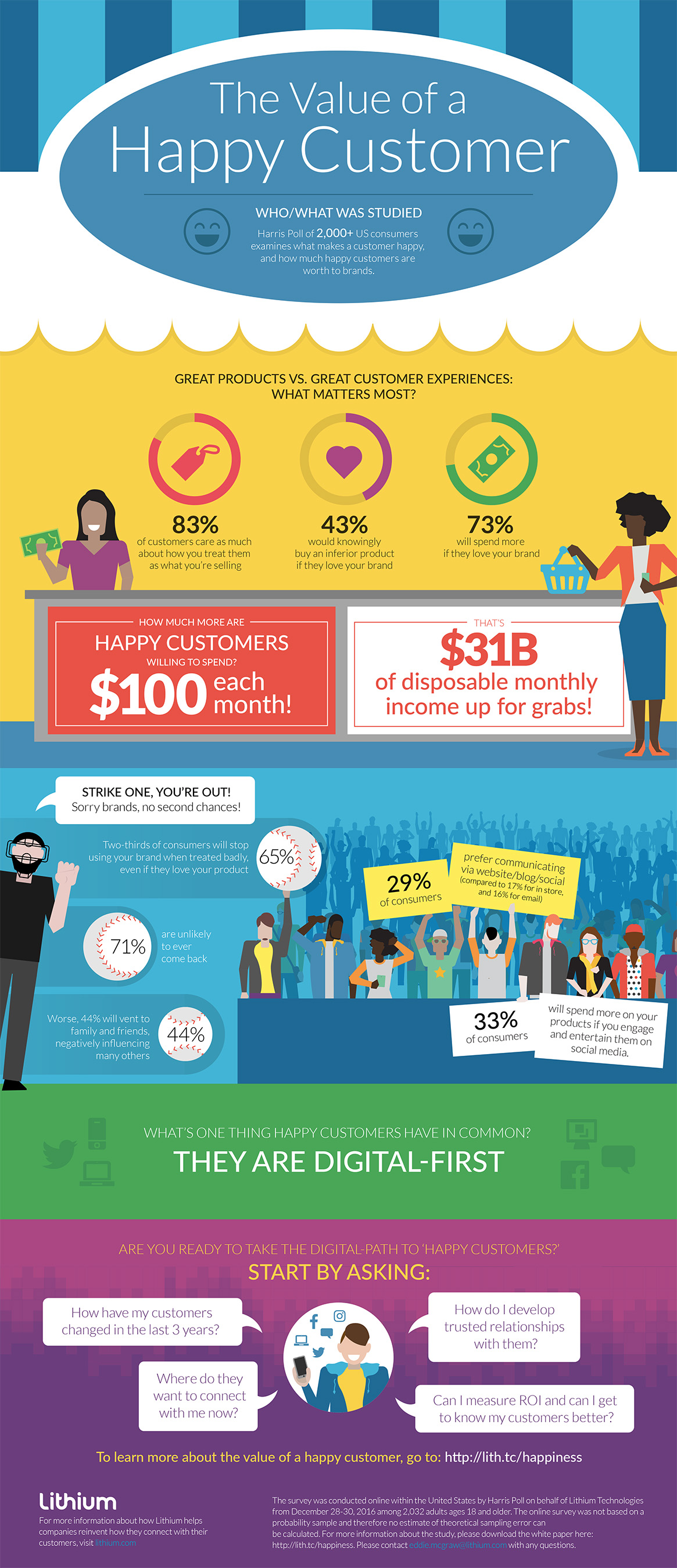 Value of a Happy Customer Infographic