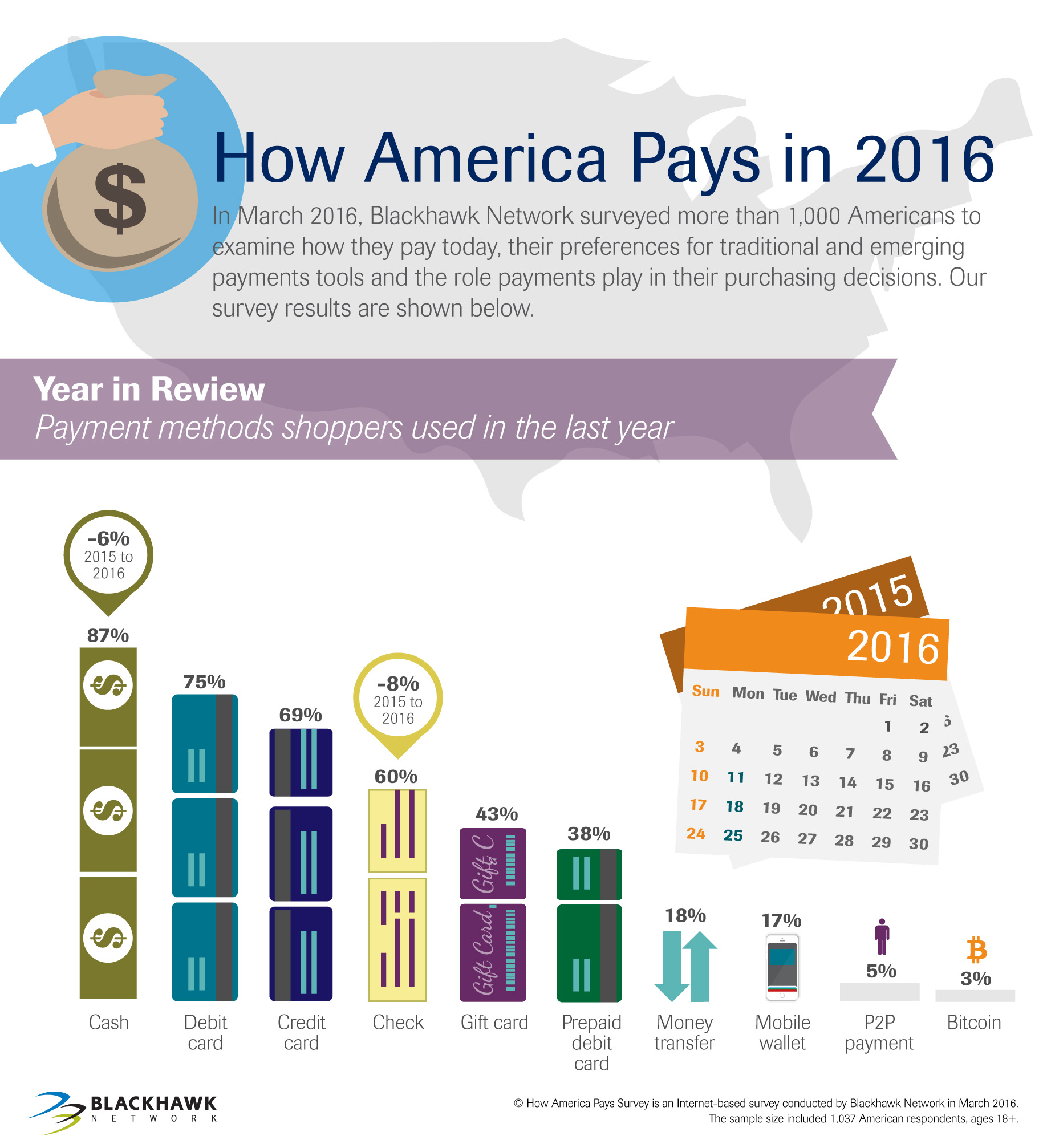 Payment methods shoppers used in the last year