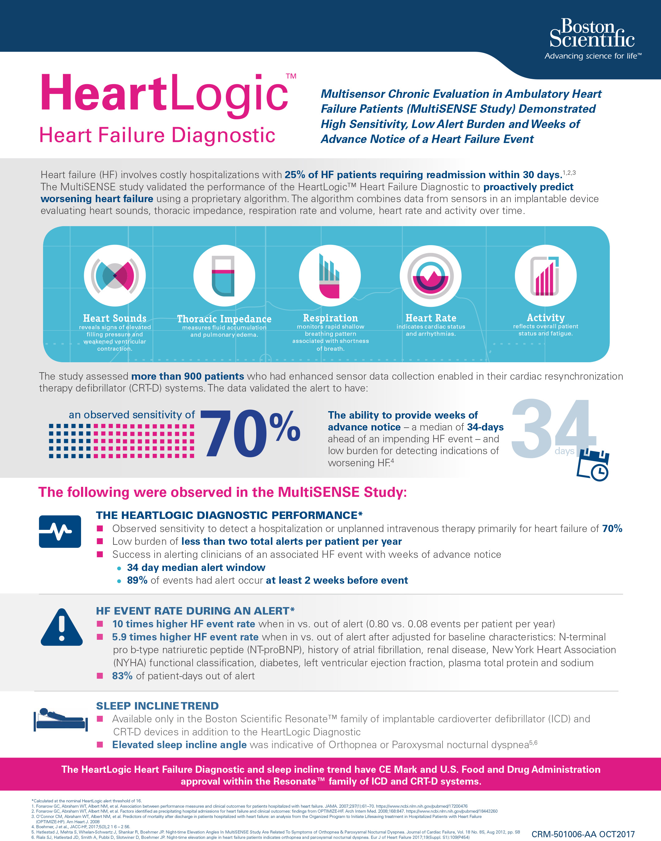 MultiSENSE study results: The HeartLogic™ Diagnostic