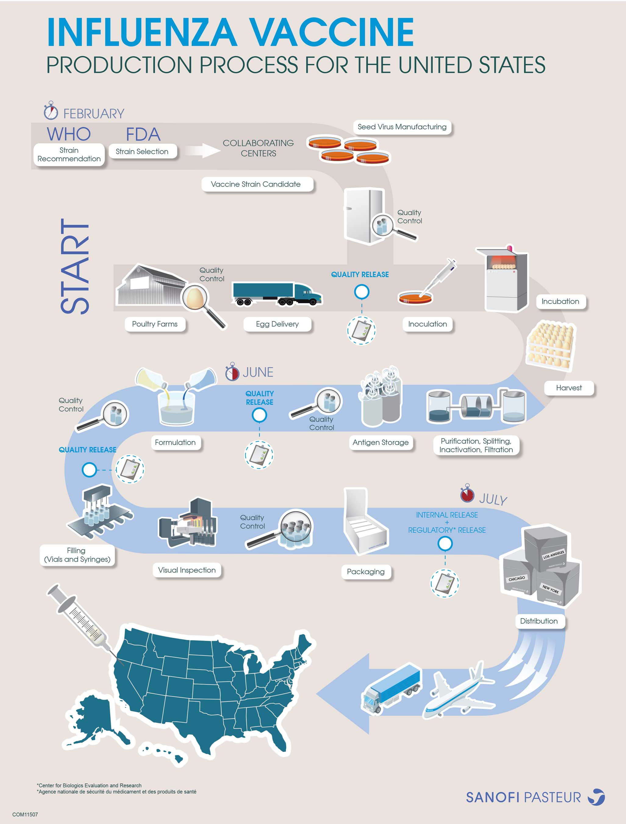 Sanofi Pasteur's US influenza vaccine production process