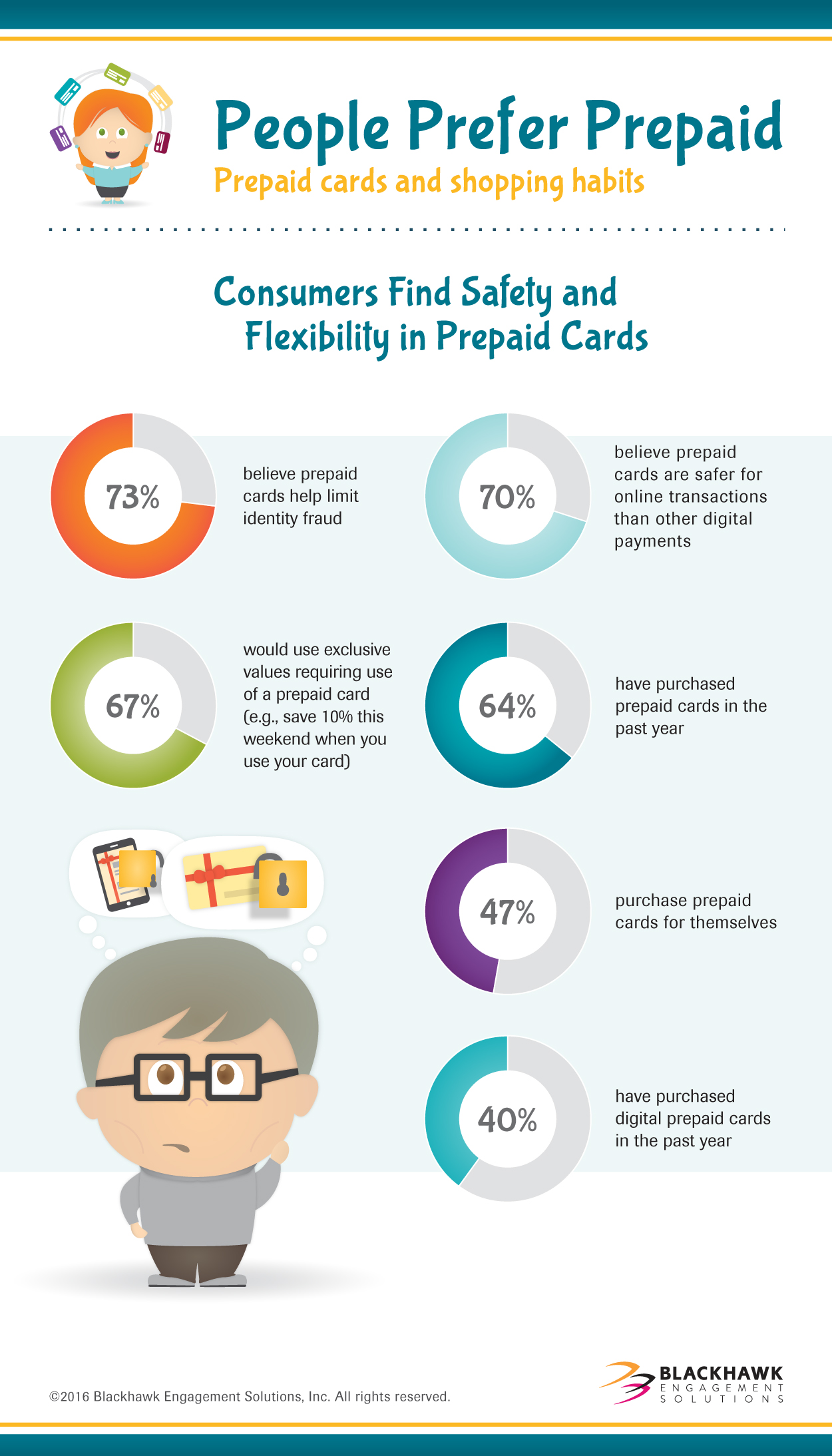 Consumers Find Safety and Flexibility in Prepaid Cards
