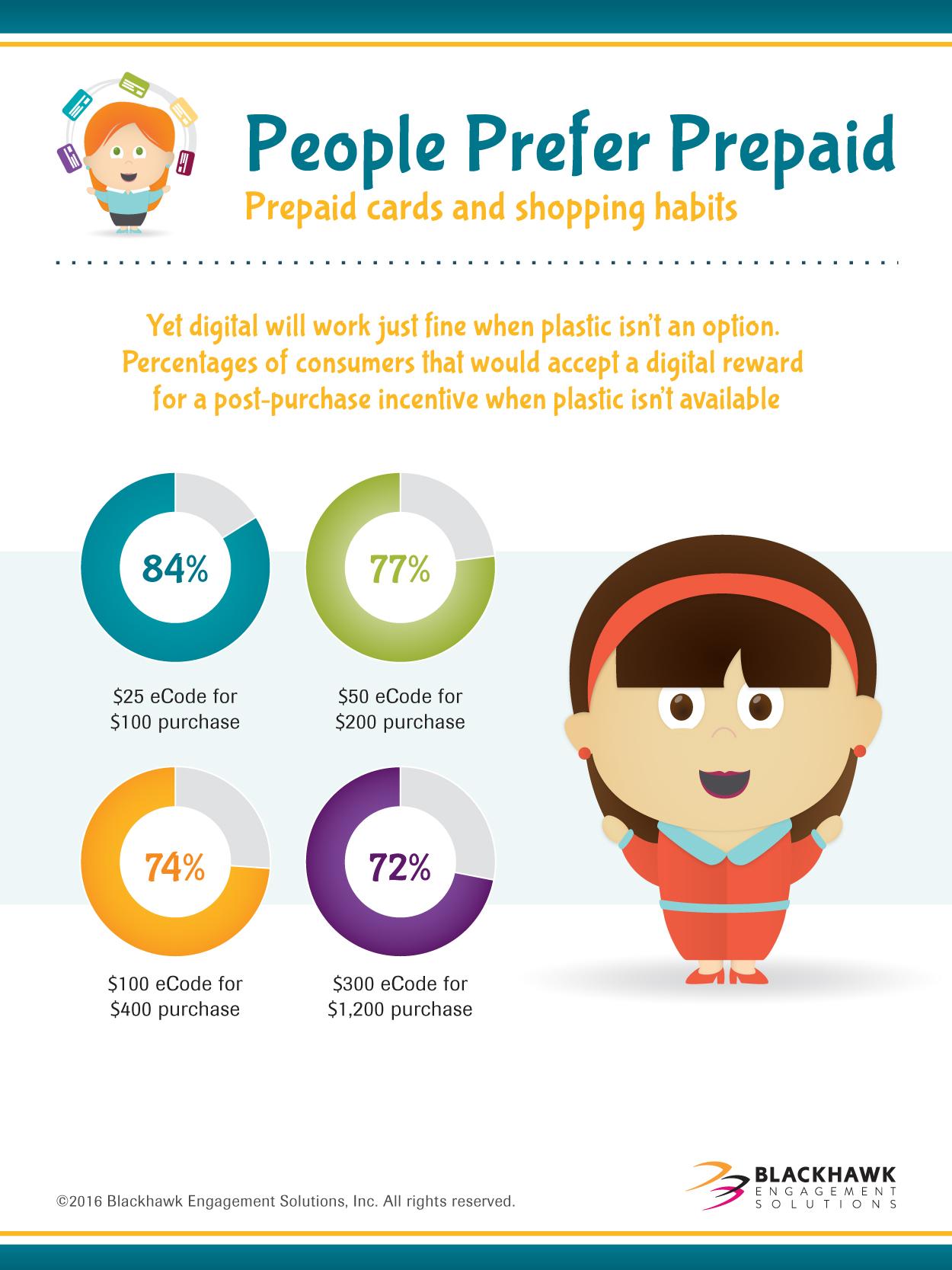 Digital prepaid is making progress and will work just fine when plastic isn't an option.