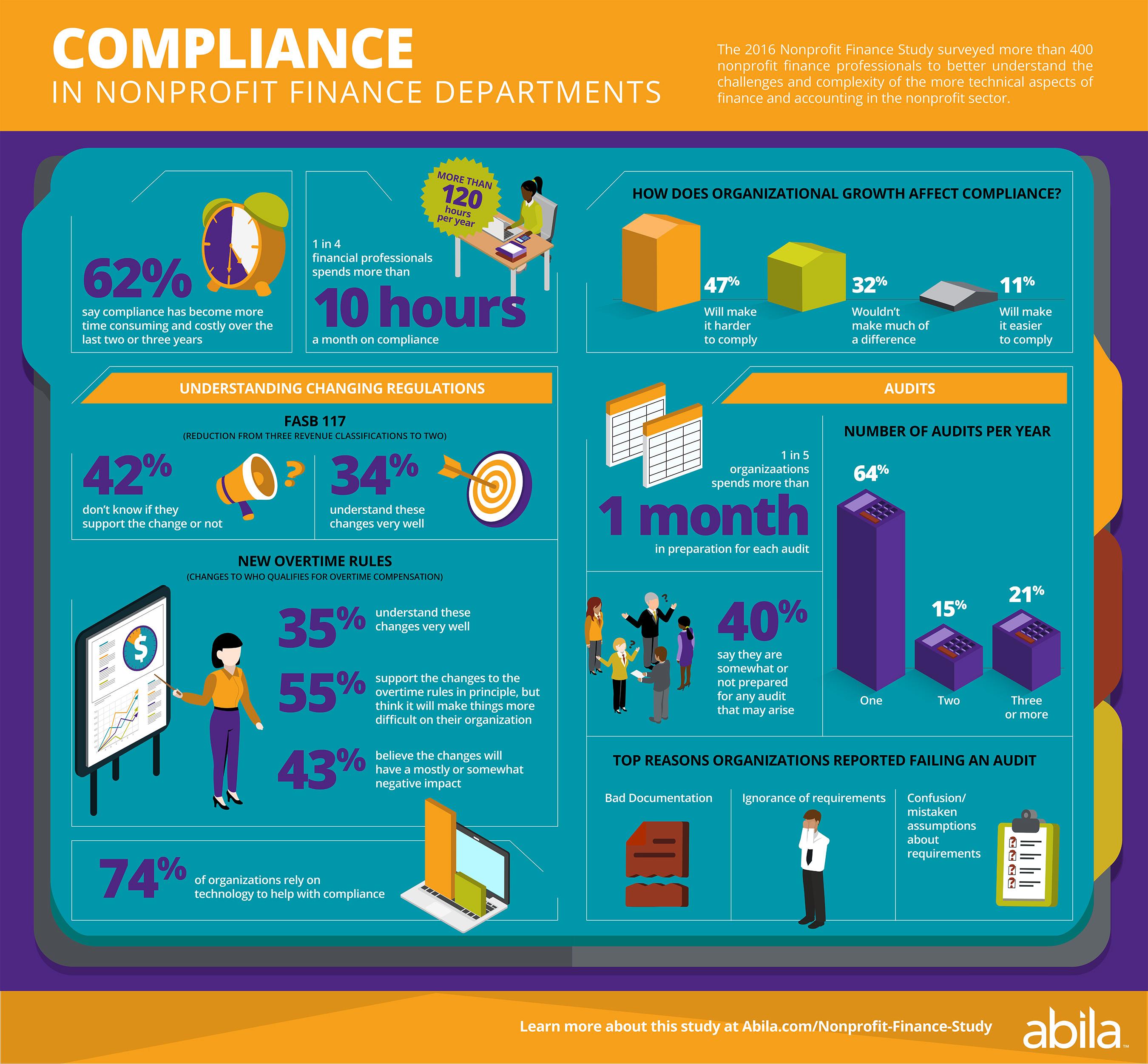 Nonprofit Compliance Infographic