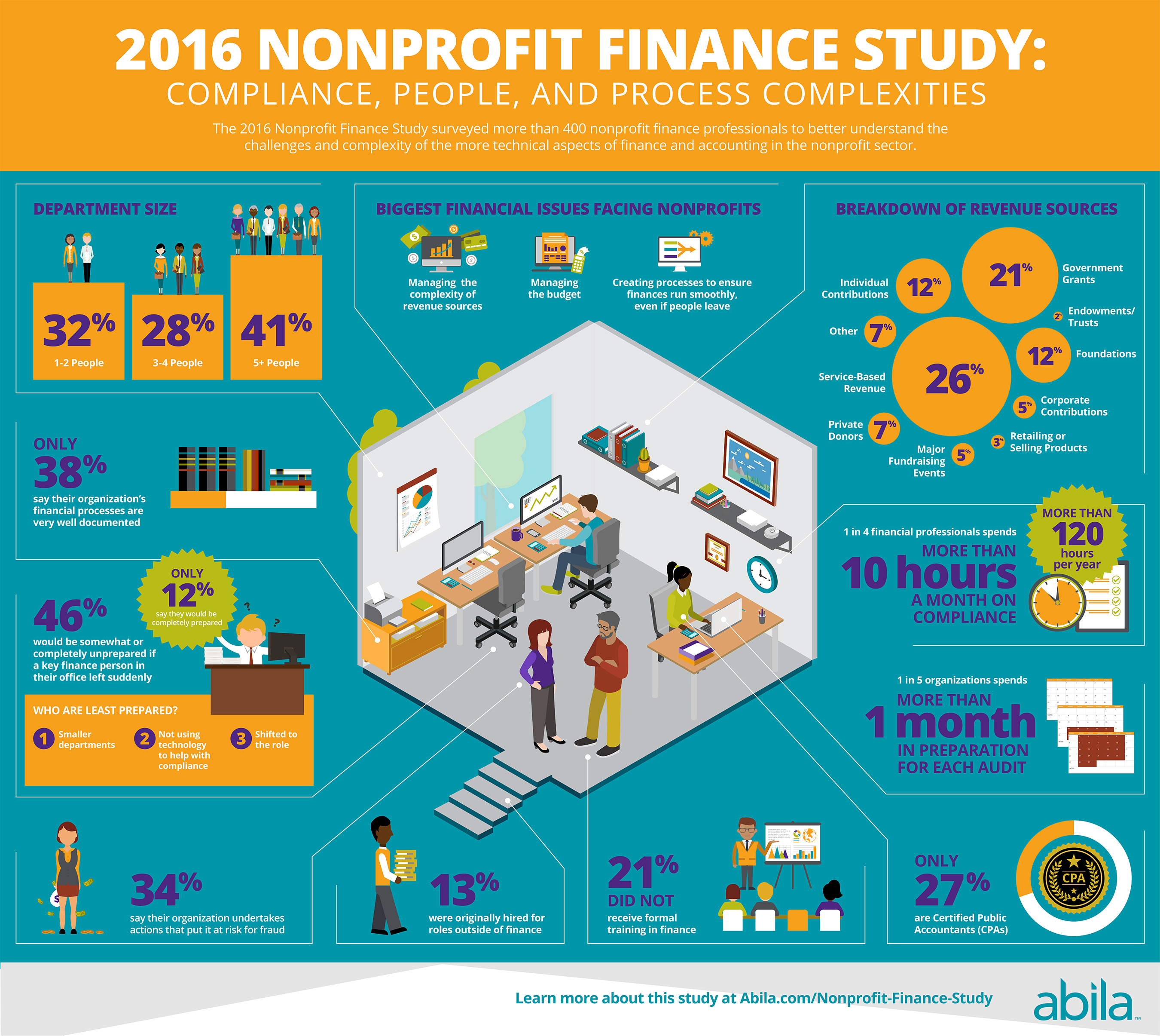 Nonprofit Finance Study Overview Infographic