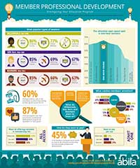 Member Professional Development Study Overview Infographic