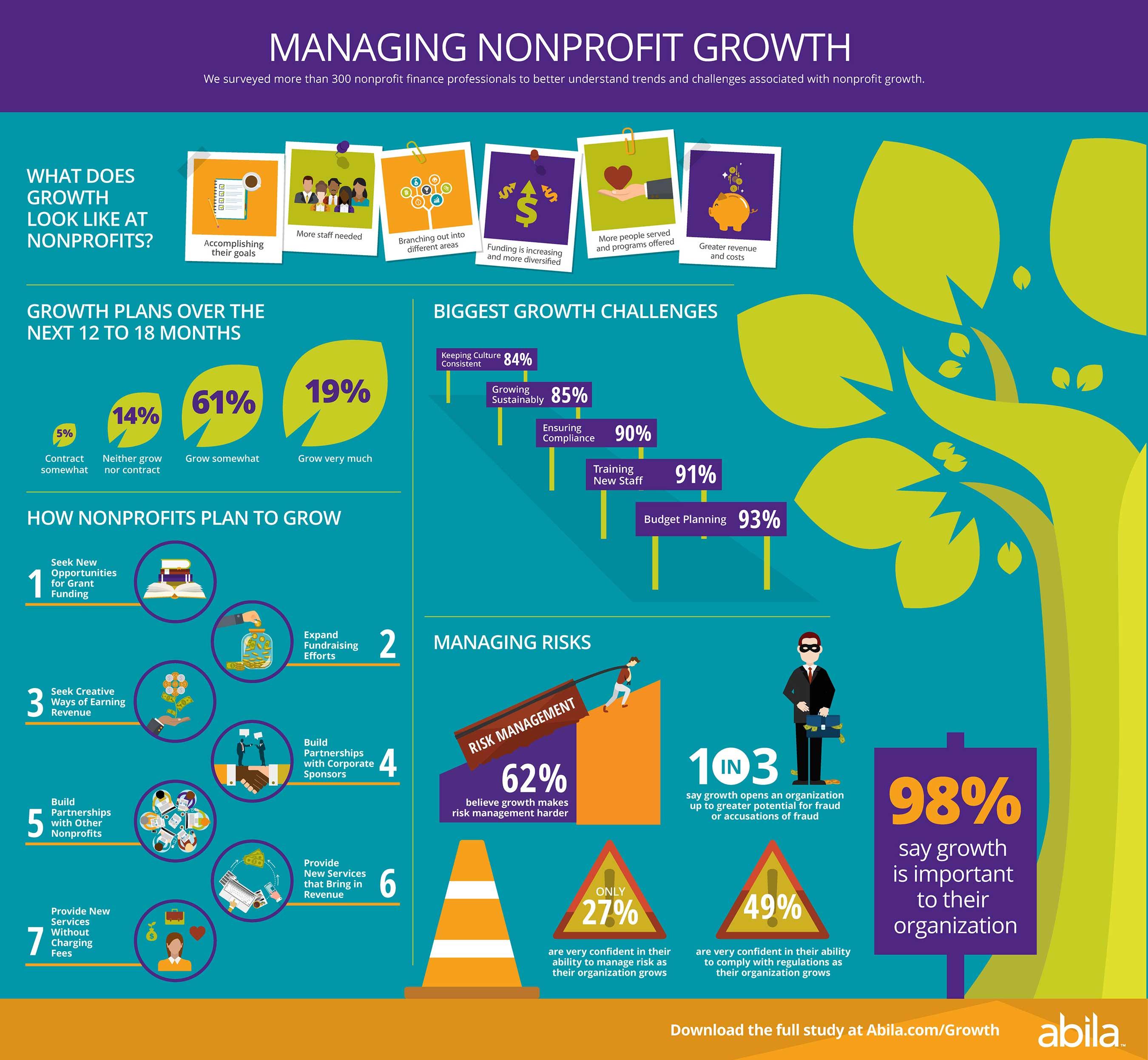 Growth Study Summary Infographic