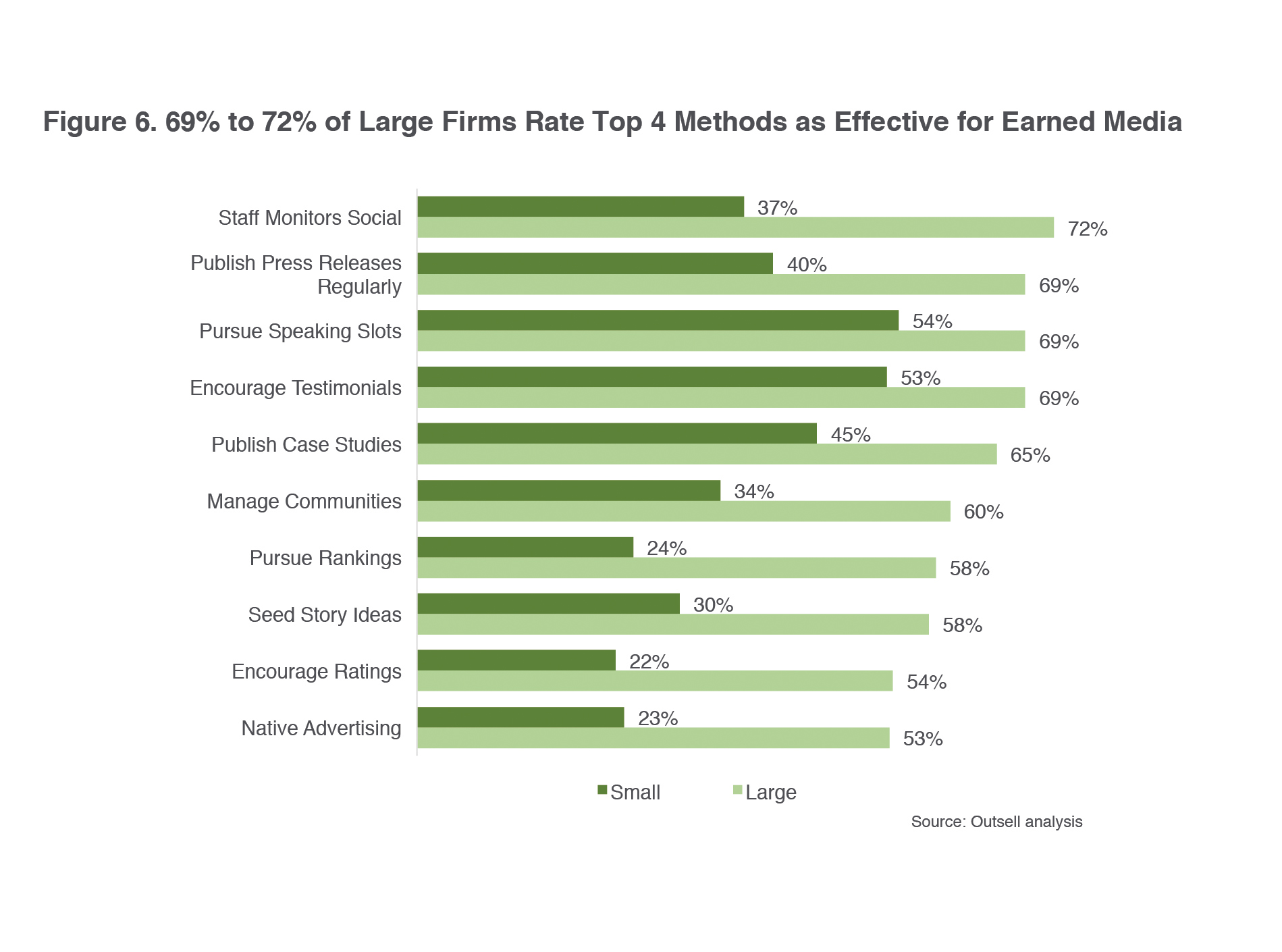 69% to 72% of Large Firms Rate Top 4 Methods as Effective for Earned Media.