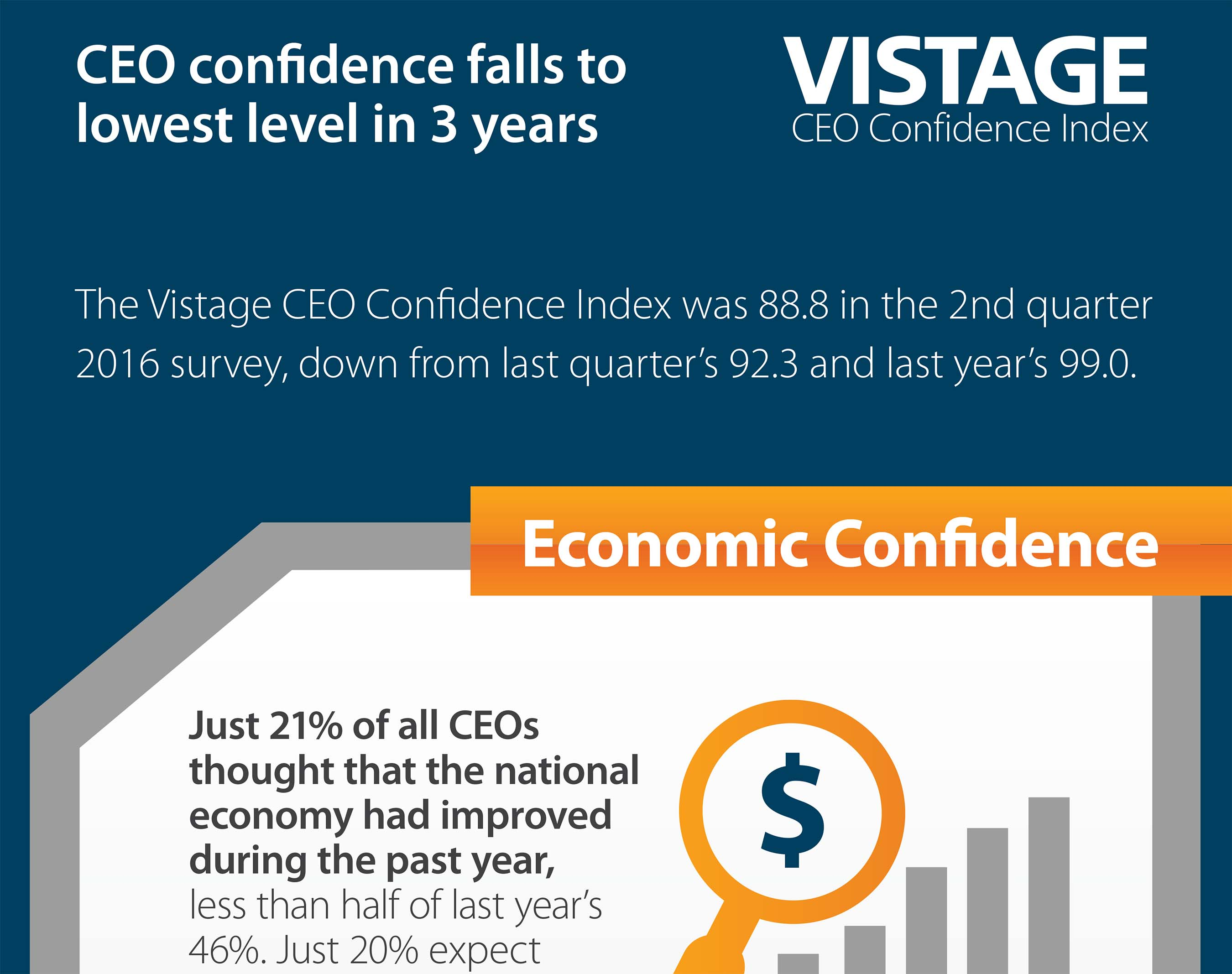[INFOGRAPHIC] CEO confidence falls to lowest level in 3 years