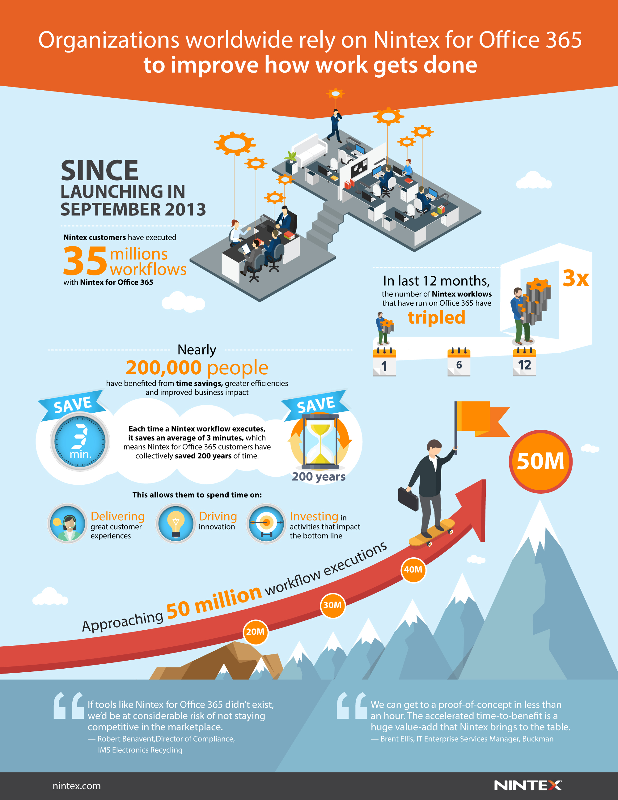Infographic – Nintex for Office 365