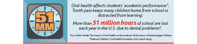 Infographic: Impact of Tooth Decay on Academic Performance