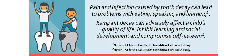 Infographic: Impact of Tooth Decay on Development