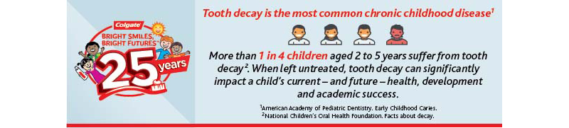Infographic: Prevalence of Tooth Decay