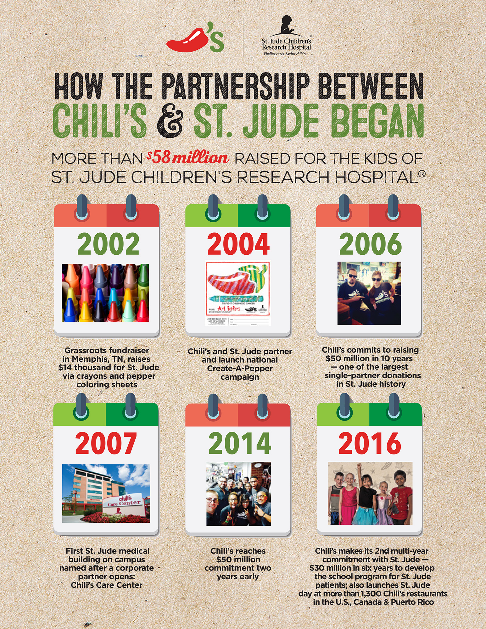 Timeline: The story behind how the partnership between Chili's and St. Jude began