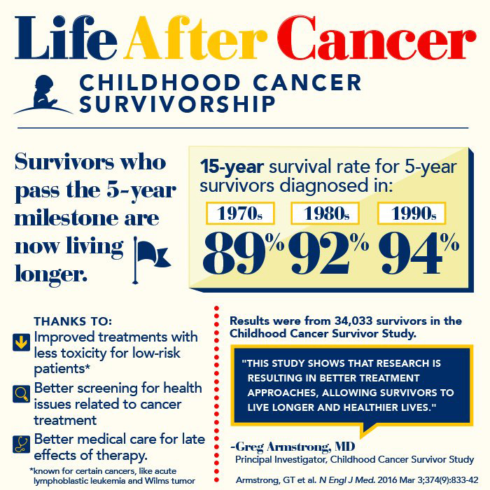 Childhood Cancer Survivor Study: An Overview - National ...