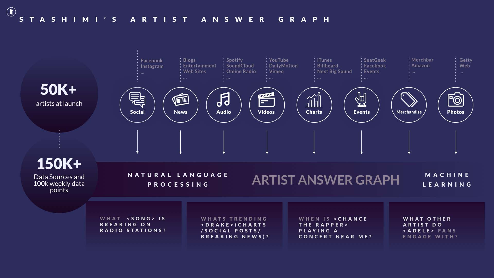 Features include proprietary smart aggregation technology that creates an Artist Answer Graph
