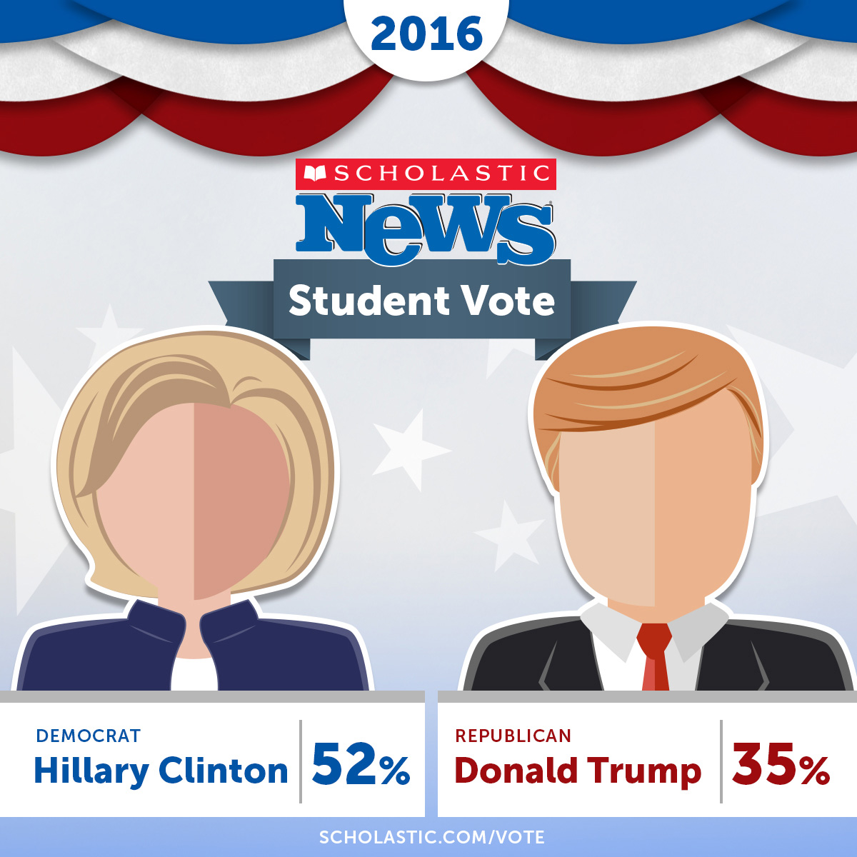 Democratic presidential candidate Hillary Clinton has been named the winner of the 2016 Scholastic News Student Vote with 52% of the student vote, while Republican candidate Donald Trump received 35%. (Credit: Scholastic)
