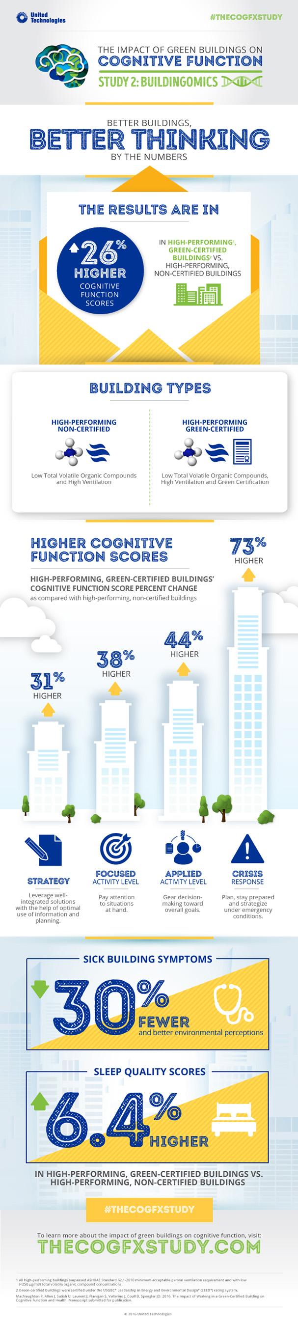 Better Buildings, Better Thinking