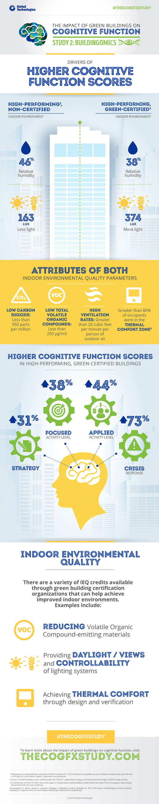 Drivers of Higher Cognitive Function Scores