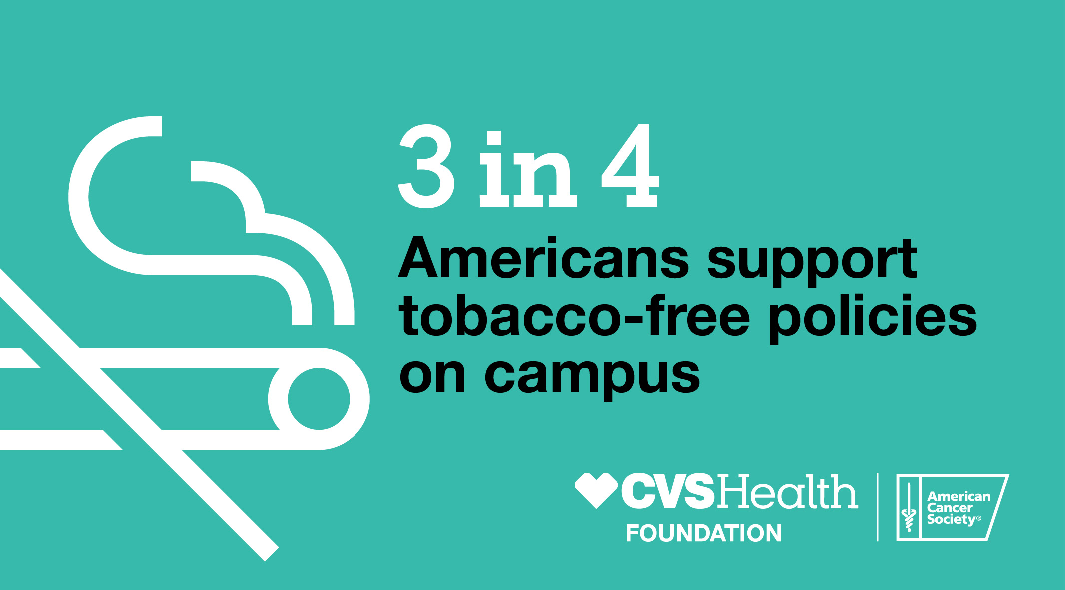 3 in 4 Americans support tobacco-free policies on campus.