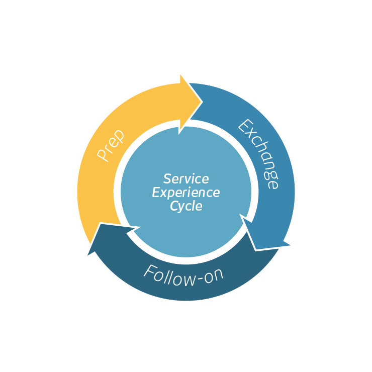 The Cornell Service Experience Cycle: Prep, Exchange, Follow-on is a best-practice framework that guides employees to engage with customers and apply lessons-learned to the next interaction.
