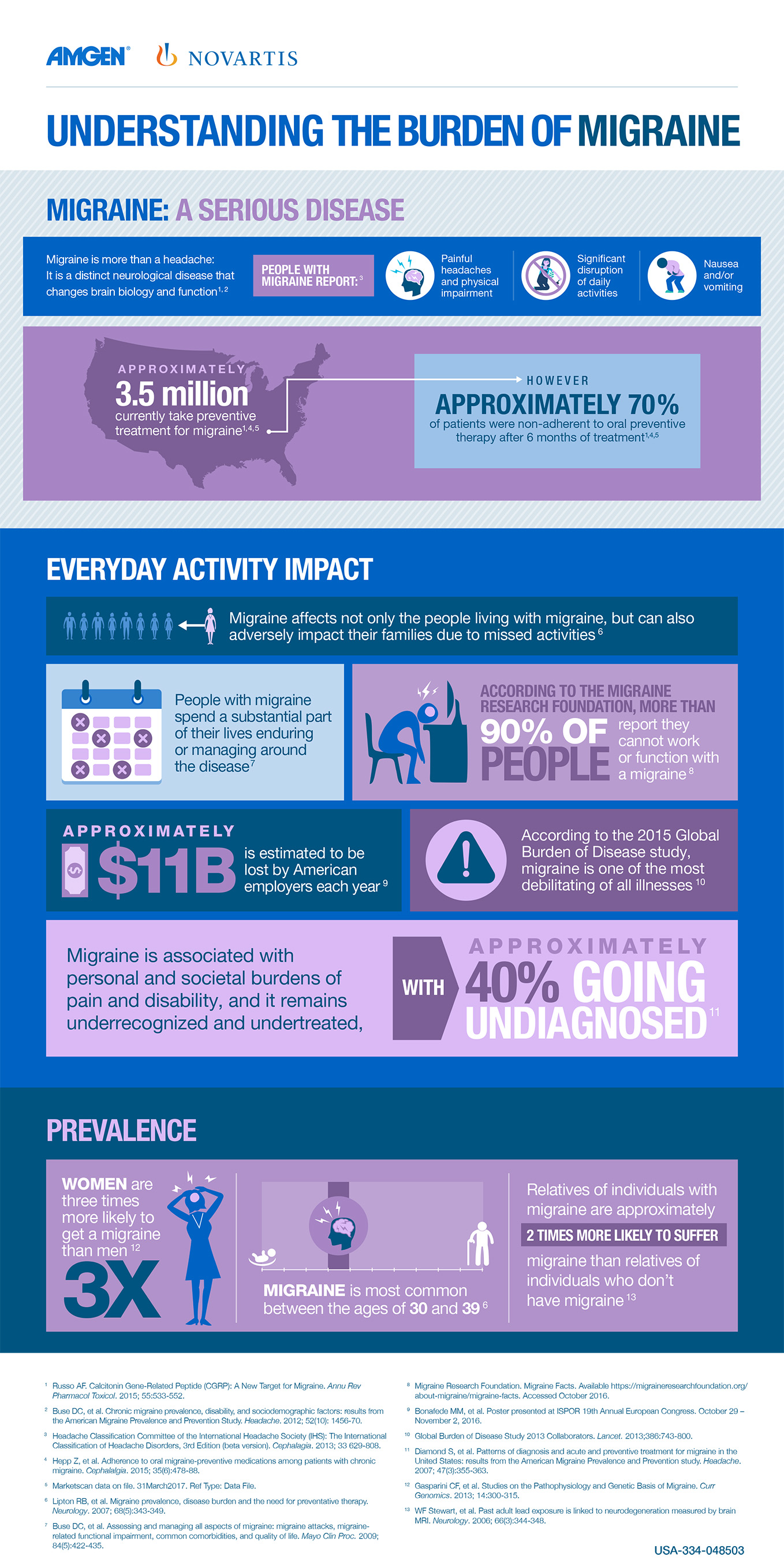 Migraine Infographic