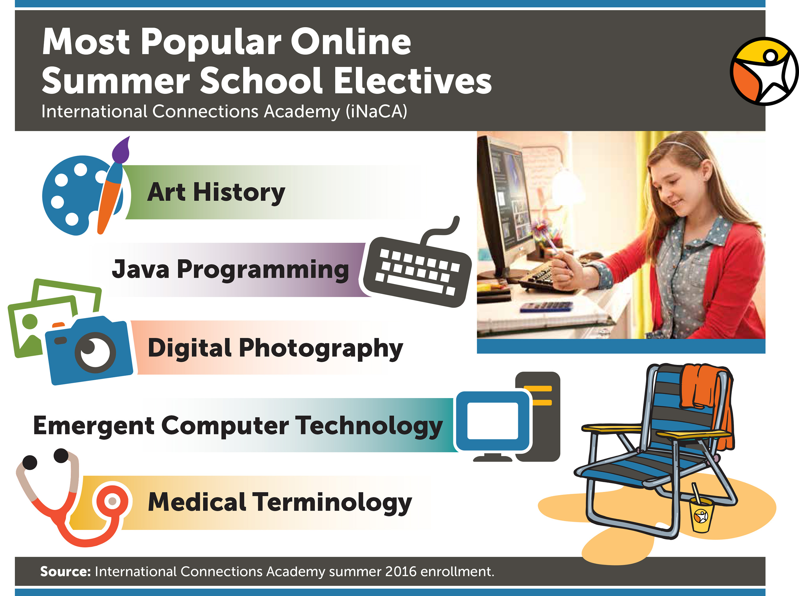 Most Popular Electives