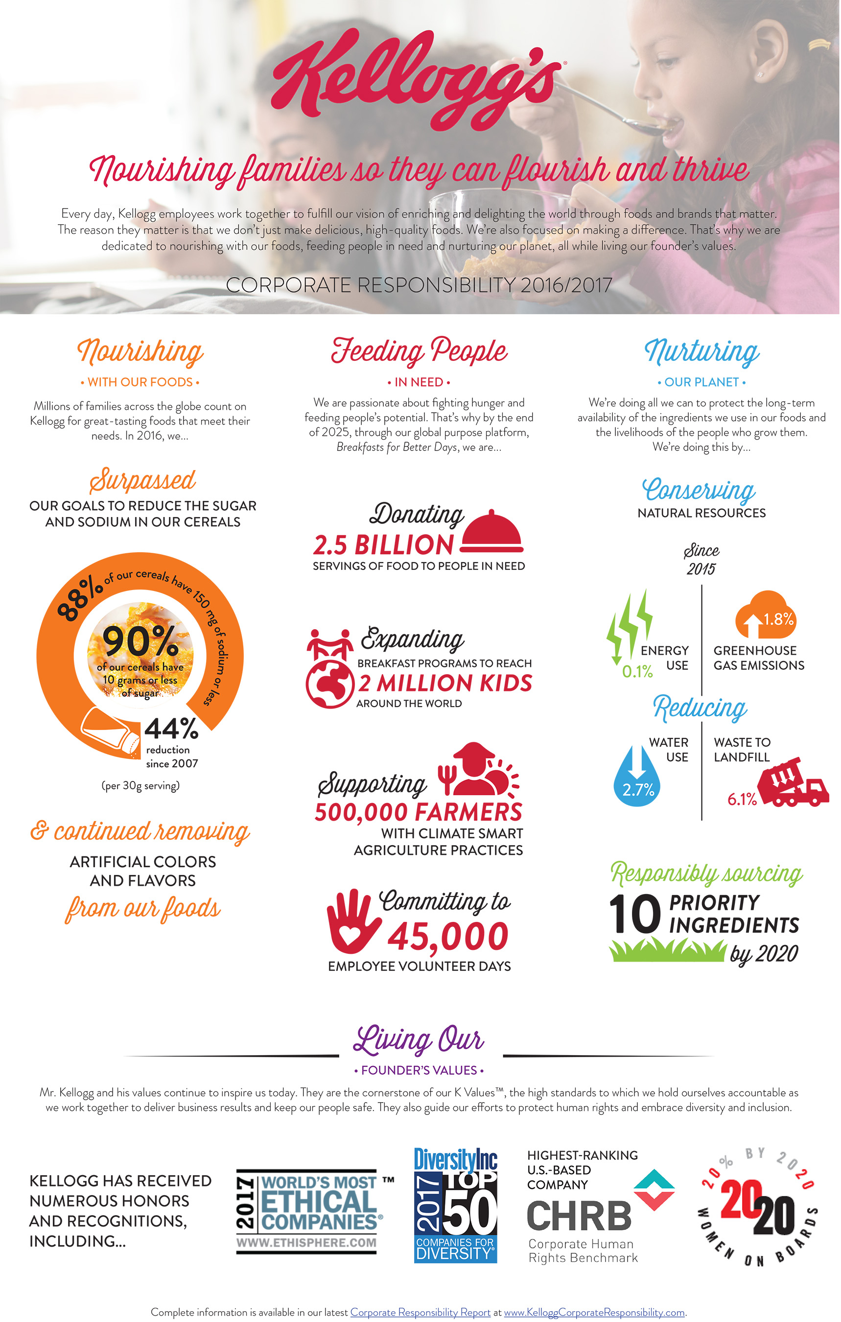 A quick look at our corporate responsibility performance in a few key areas.