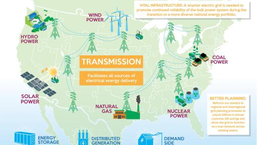 preparing for a diverse energy future