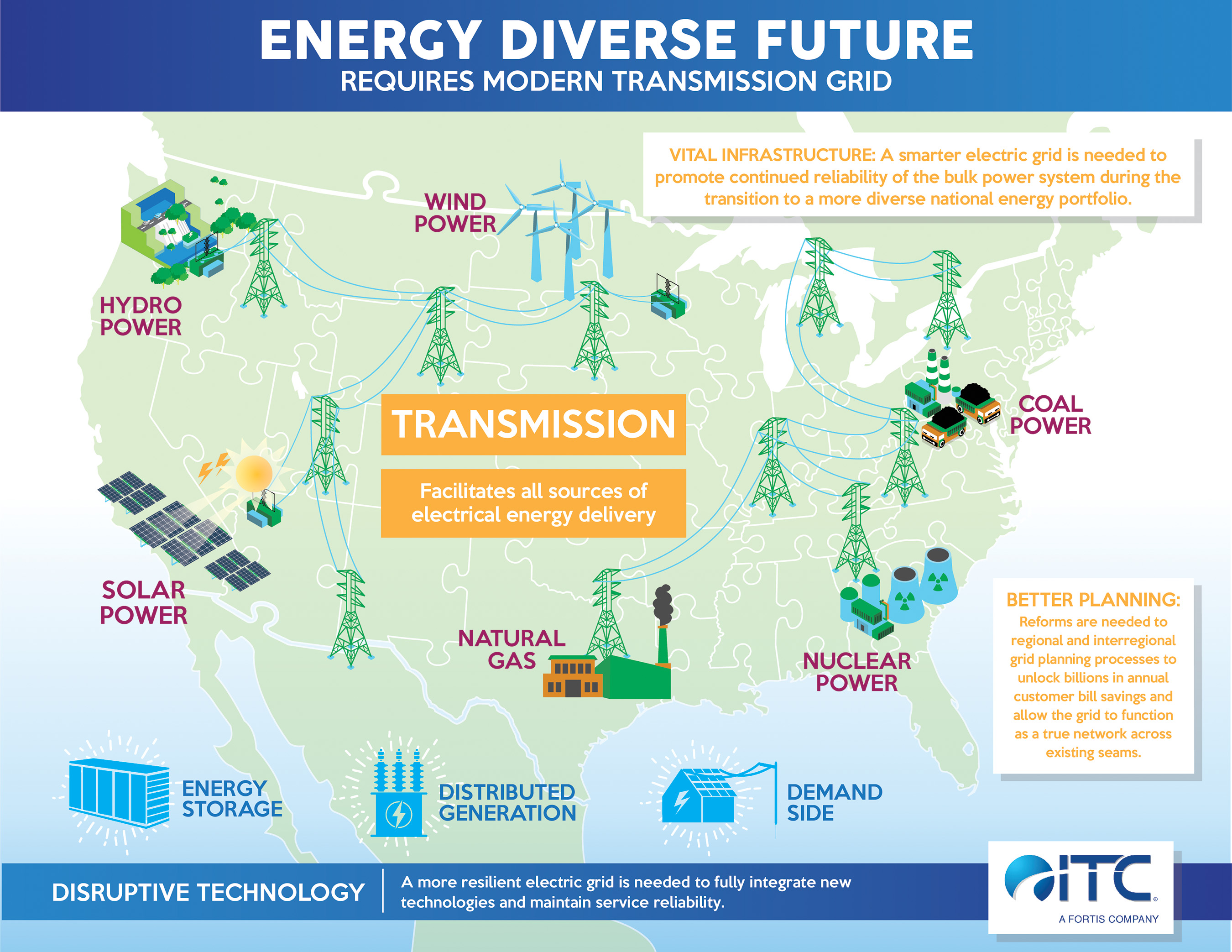 Our Energy Future Needs Updated Power Infrastructure