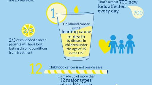 Childhood Cancer By The Numbers Infographic