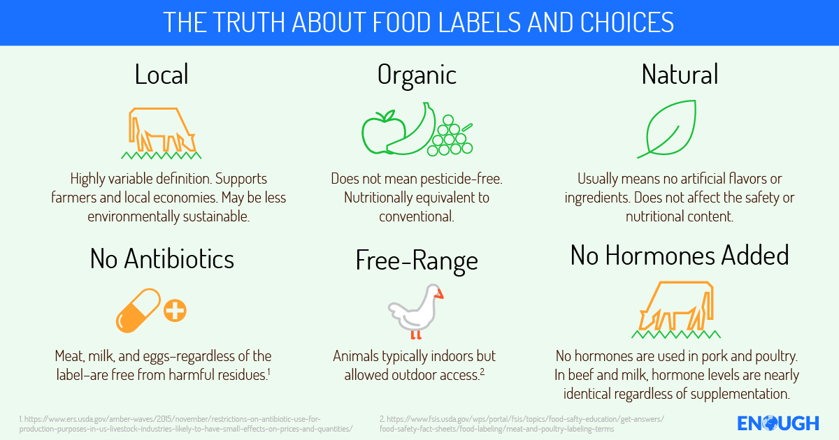 We all want to make the healthiest food choices for our families, but labels can be so confusing. Don't pay more for labels that may not mean what you think they do.