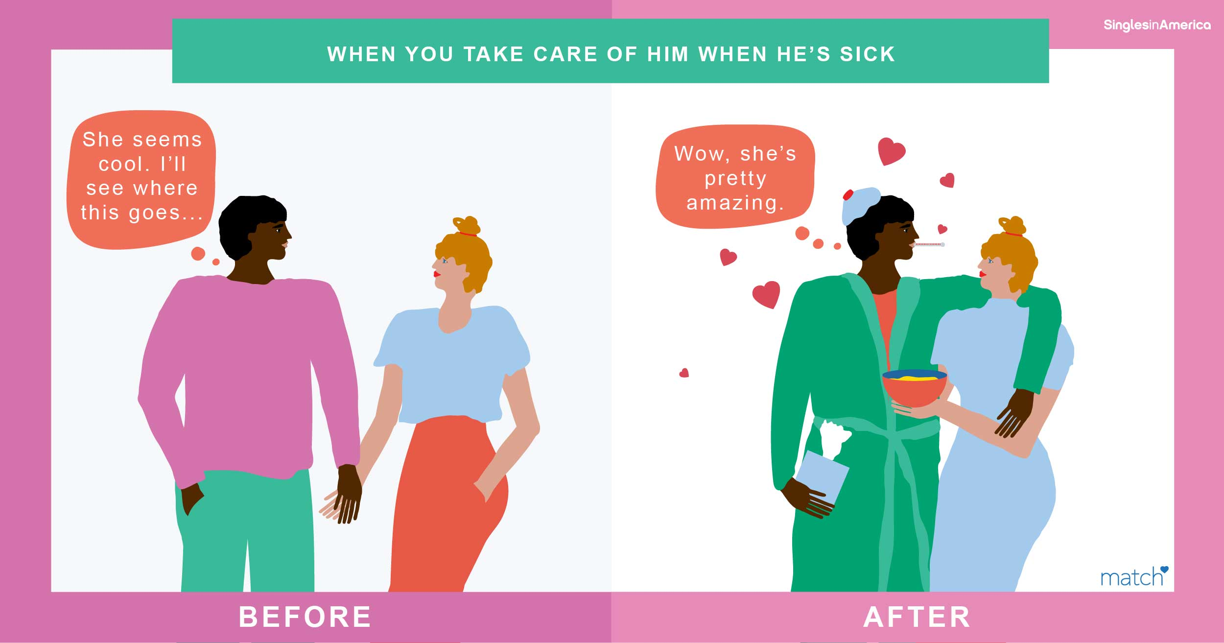 87% of single men think caring for them when sick is the most important moment in a budding romance.