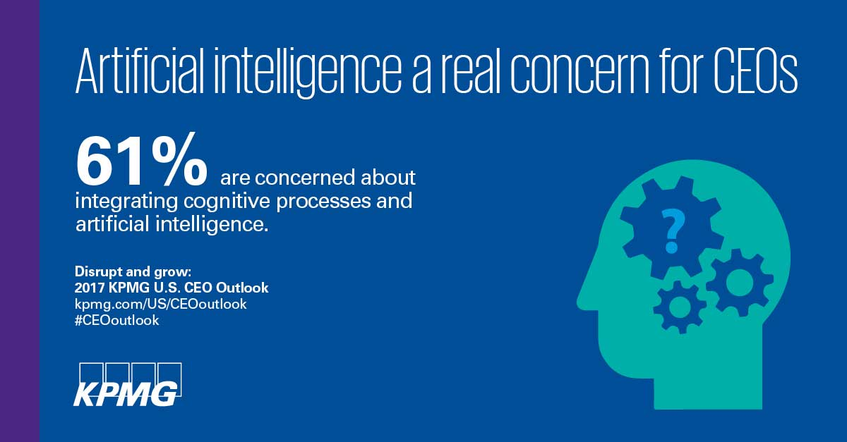 61% of US CEOs are concerned about integrating cognitive processes and artificial intelligence, according to KPMG's 2017 CEO Outlook