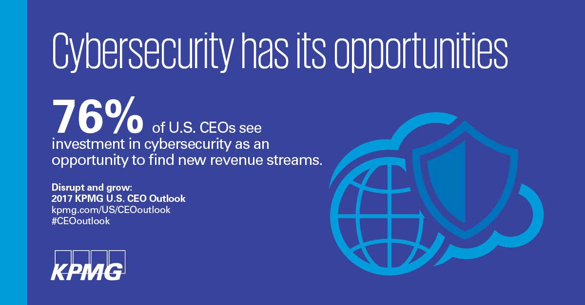 76% of US CEOs see investing in cybersecurity as an opportunity to find new revenue streams, according to KPMG's 2017 CEO Outlook