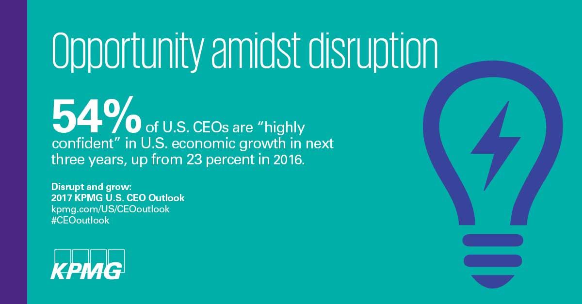 54% of US CEOs are confident in US economic growth in the next three years, according to KPMG's 2017 CEO Outlook