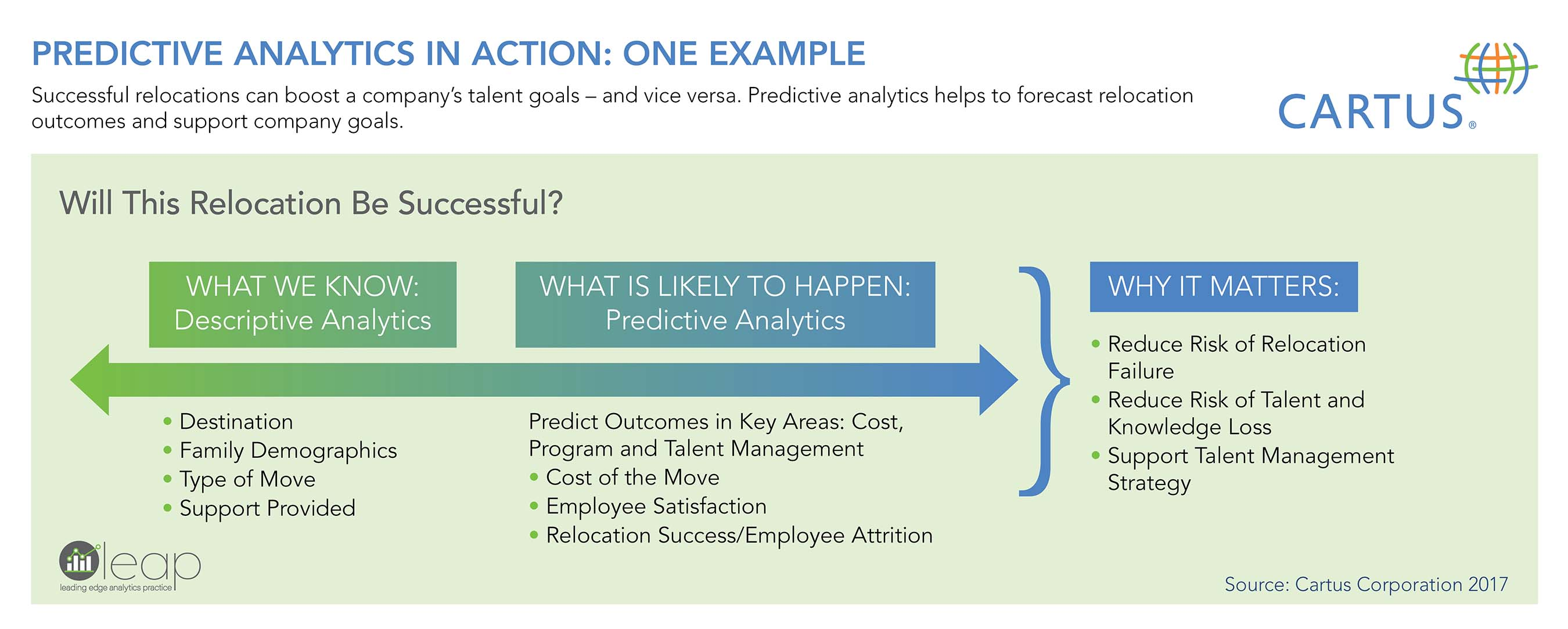 leading edge analytics practice leap