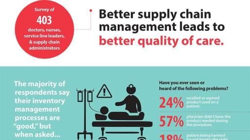 Better Supply Chain Management Leads to Better Quality of Care