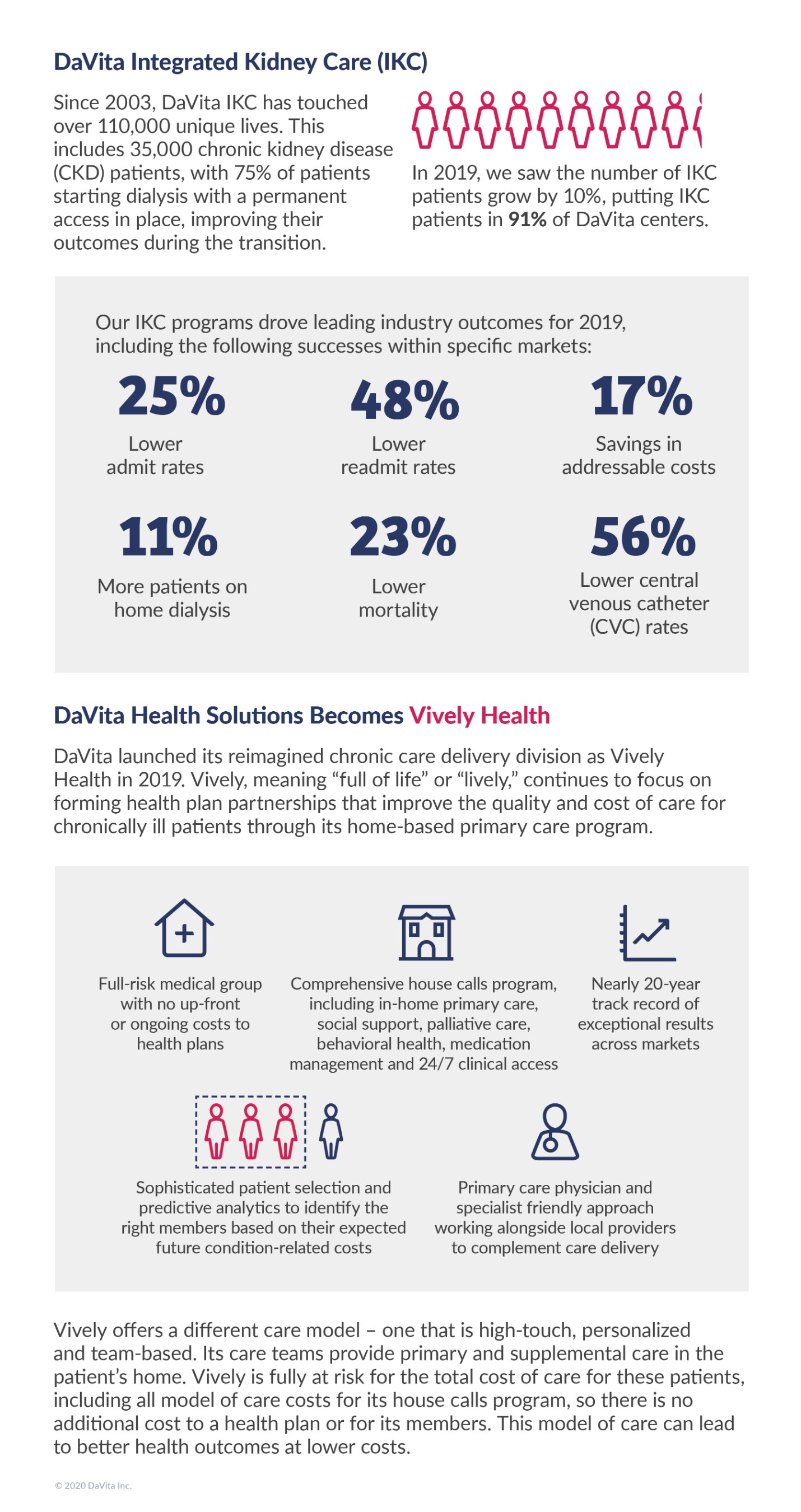 Integrated Kidney Care (IKC) Infographic