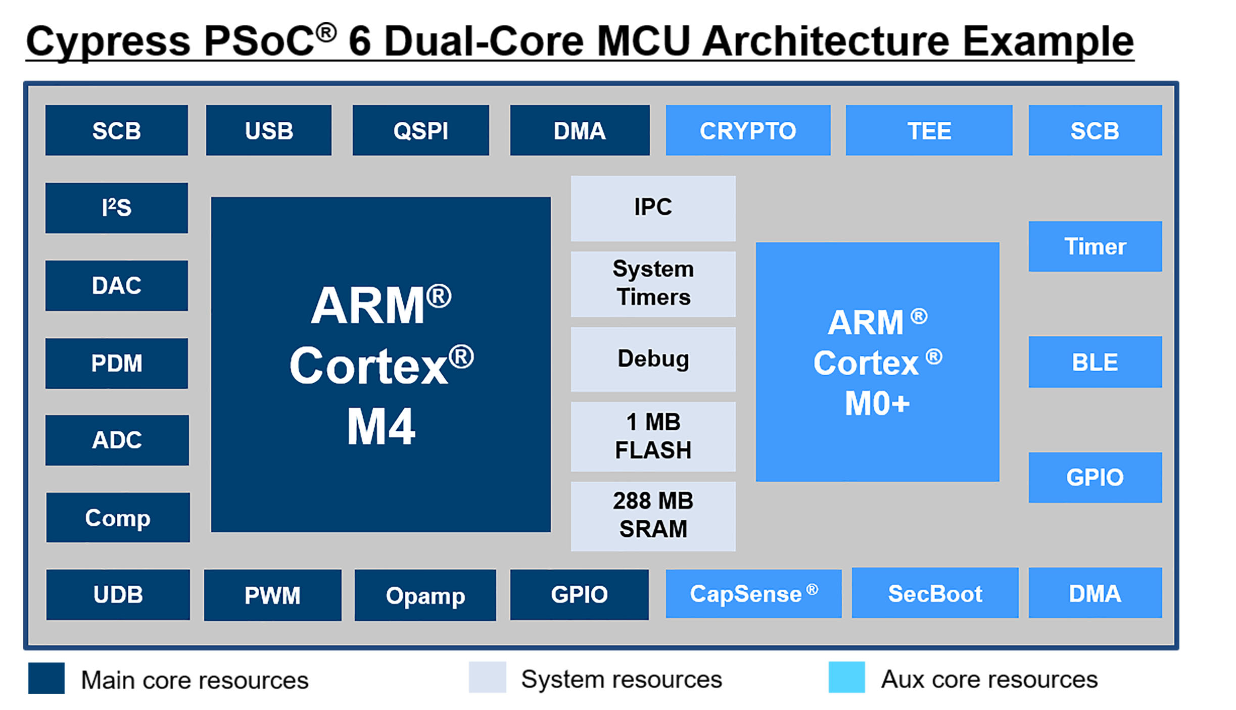 PSoC 6 is the industry's most flexible MCU architecture for IoT.